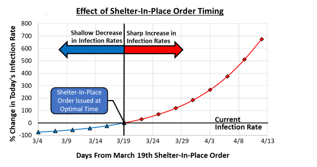 Figure 7 - Effect of Shelter-In-Place Order Timing on New Infection Rates